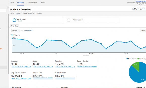 Google Analytics: A Guide to the Basics